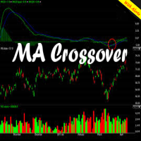 MA Crossover With Overbought vs Oversold DEMO