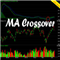 MA Crossover With Overbought vs Oversold