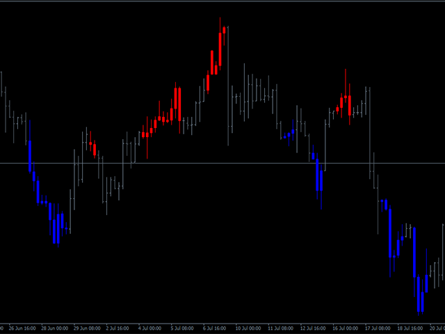 Stochastic Candles