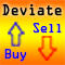 Deviation of each indicator MT4