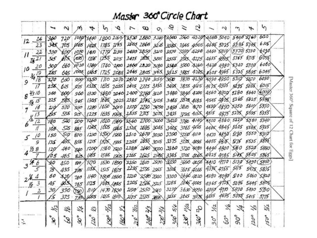 Master 360 Circle Chart With Arrows