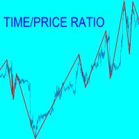 TimePrice ratio