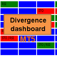 Divergence dashboard MT5