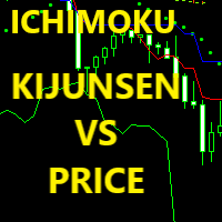 KijunSen vs Price Ichimoku Strategy