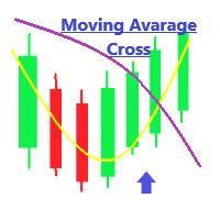 Sansa MovingAvarage Cross