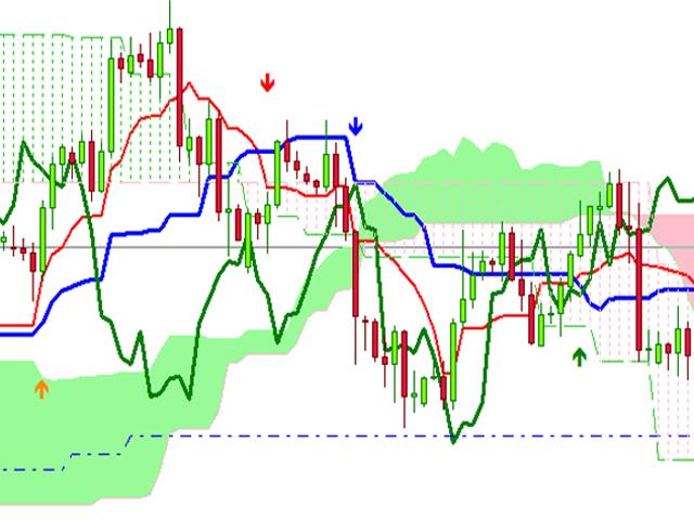 Buy the 'Ichimoku Trade Alarm' Technical Indicator for ...