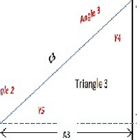 Angles of CCI