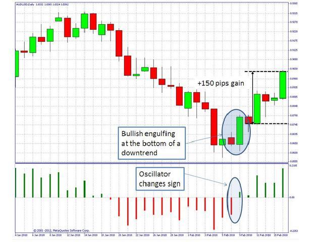 Alpha N Trend Indicator
