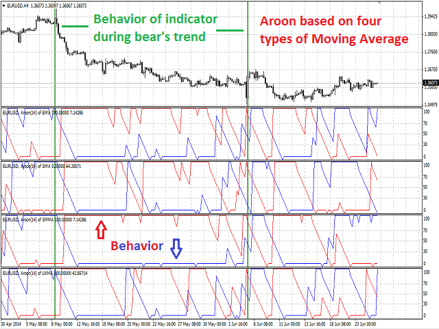 Buy the 'Aroon Global' Technical Indicator for MetaTrader 4