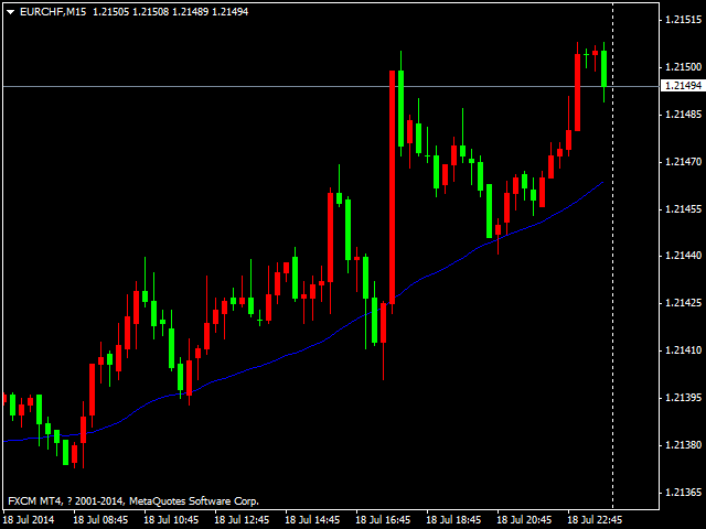 Martingale Trading System