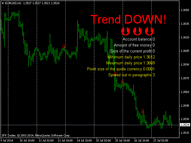 Trade Signal