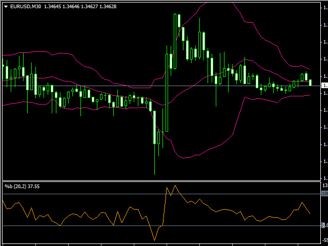 Bollinger Bands Calculation Example