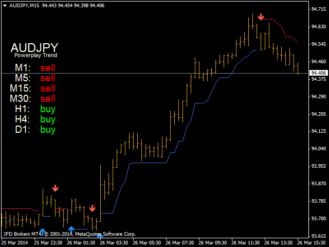 Forex power play