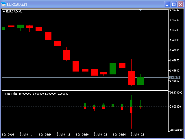 Ticks and Points Candles MT4