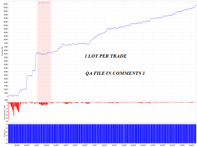 SSA Fixed It M15 Intraday