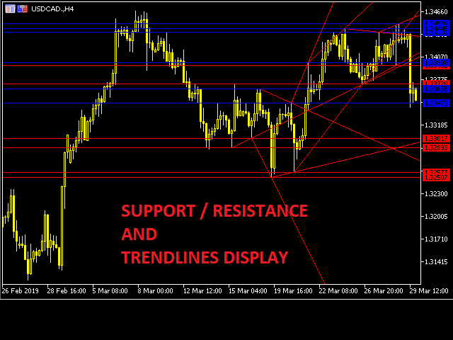 Support and Resistance with Trendlines