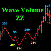 Wave Volume ZZ mt4