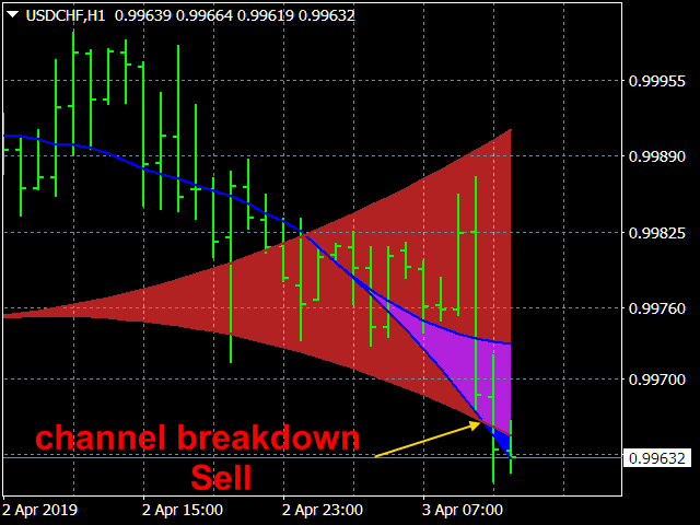 Strong Trend Flat Signal
