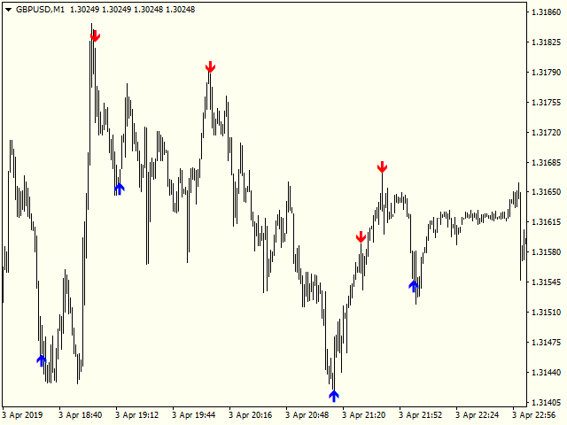Buy the 'No Repaint Fast Scalp' Technical Indicator for