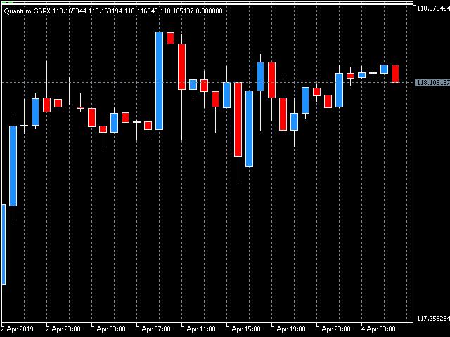 Quantum British Pound Index Indicator for MT5