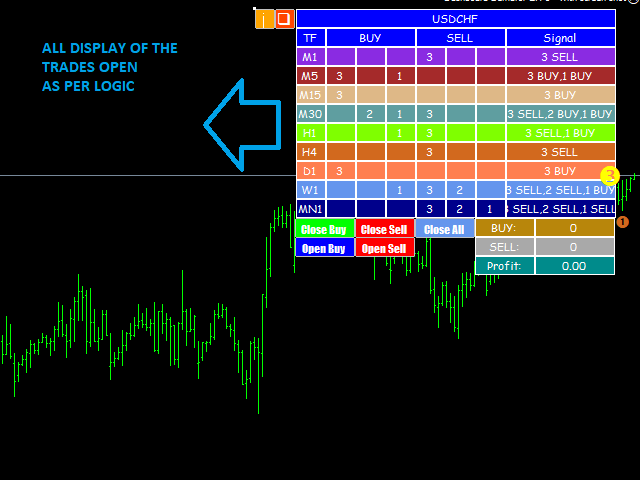 Some Known Incorrect Statements About Most Accurate Forex Indicator