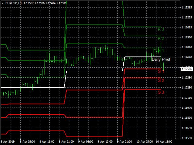 Analysis FX Daily Pivot