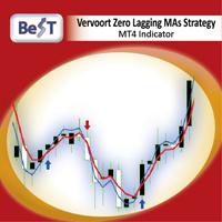 BeST Vervoort Zero Lagging MAs Strategy