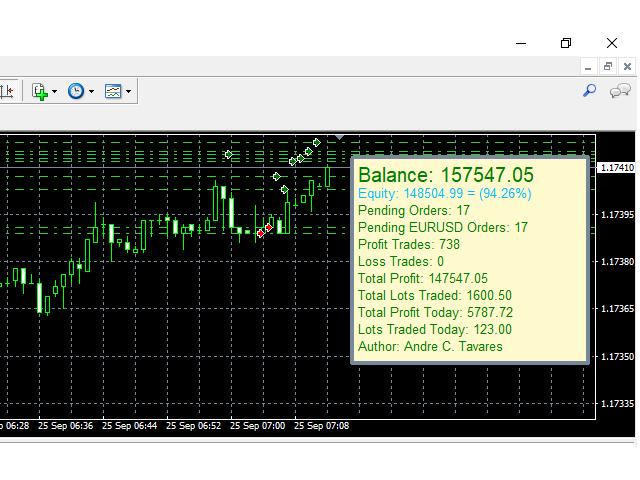 MMM Trend Acceleration MT4