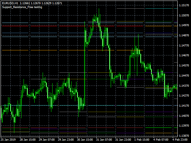 Support Resistance Free