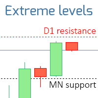 Extreme Support and Resistance