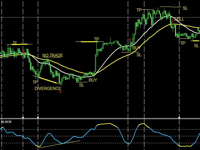 Overbought and oversold