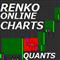 Quants Renko Realistic Online Chart