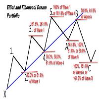 Elliot and Fibonacci Dream Portfolio Demo