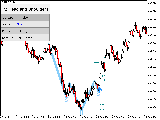 PZ Head and Shoulders MT4