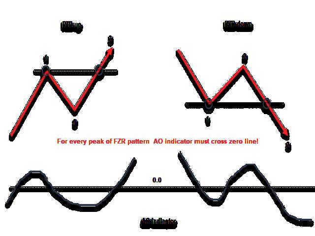 FZR Fractal Zigzag Reversal