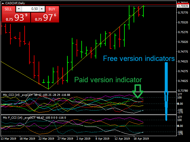 Multiple Indicator for Major Currencies