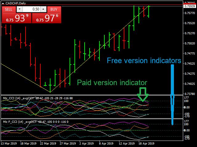 Multiple Indicators for Major Currencies