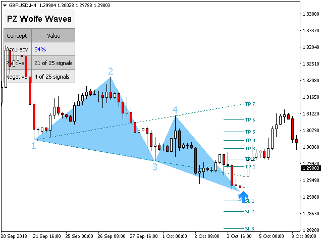 """Wolfe wave prekyba - """"Wolfe Waves Trading"""""""