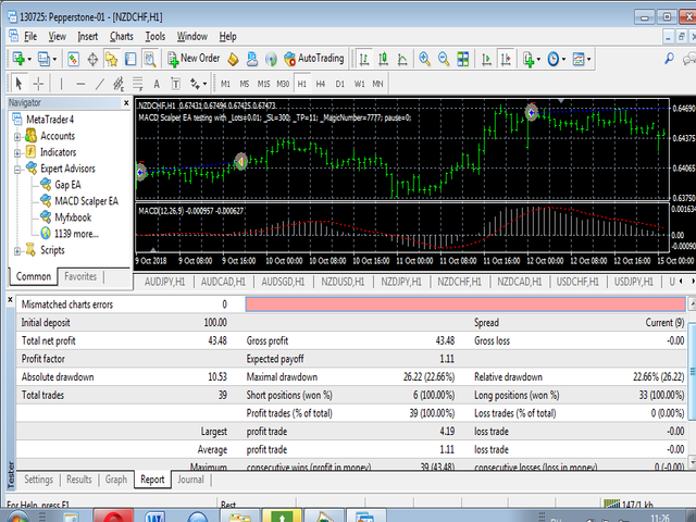 MACD Scalper EA