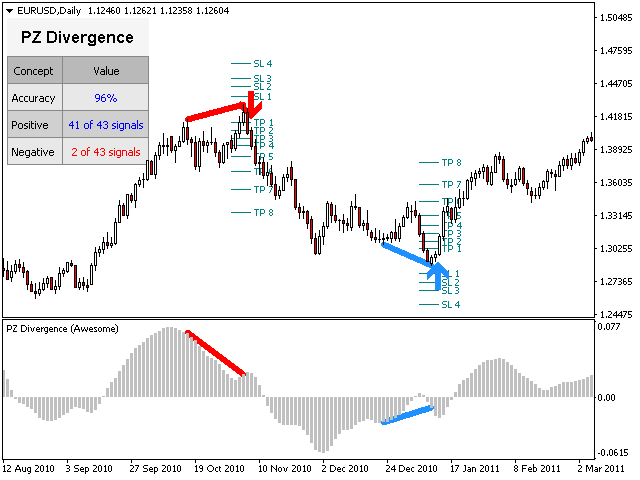 Trading forex with divergence on mt4 mt5