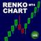 MT4 Renko Chart