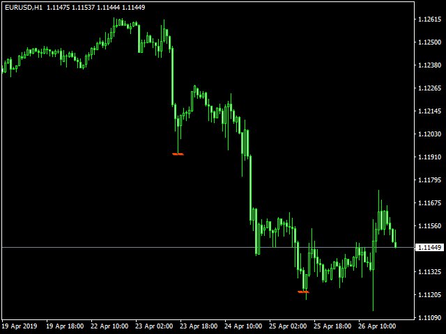 The indicator of a professional trader