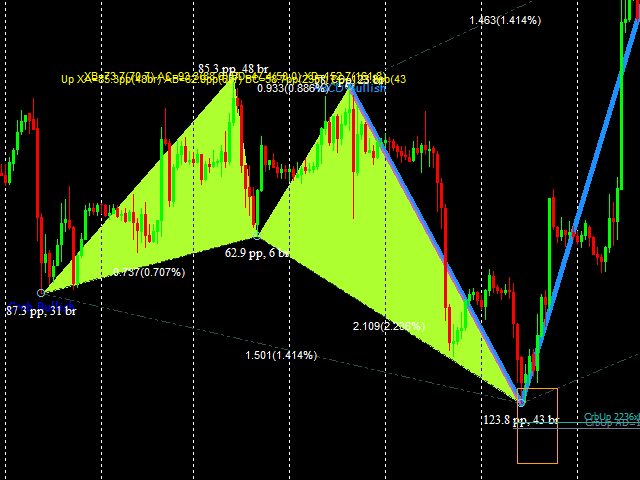 Buy the 'Advanced Harmonic Patterns' Technical Indicator for