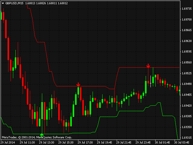 Download the 'Smart Channel' Technical Indicator for