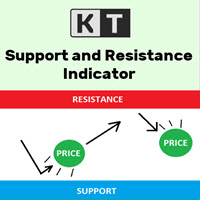 KT Support and Resistance Levels MT5