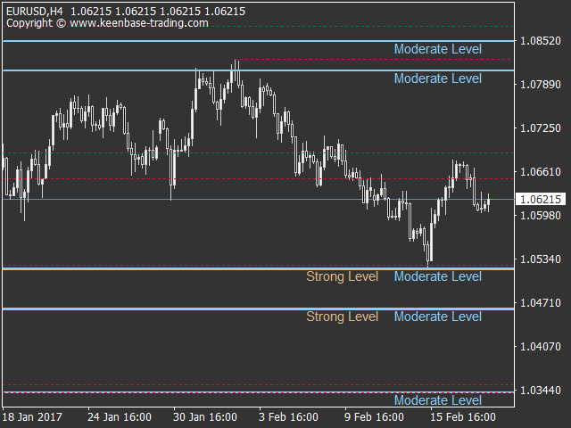 KT Support and Resistance Levels