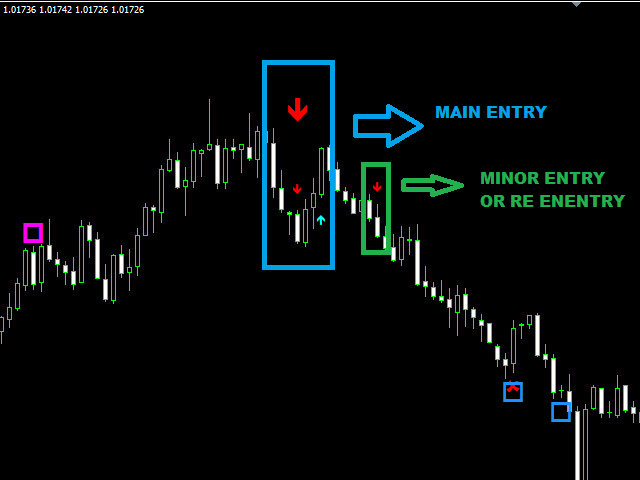 The smart Trick of The Most Accurate Forex Indicator That Nobody is Talking About