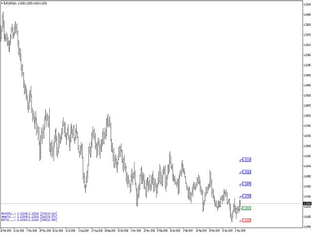 Daily margin calls levels FULL