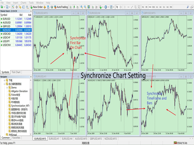 Multi Chart Synchronization MT4 DEMO