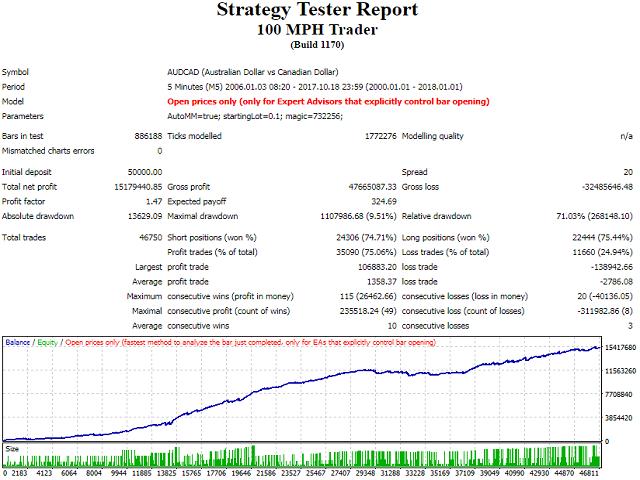 Trader 100 MPH